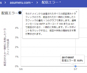 Gmail Postmaster Tools配信エラー
